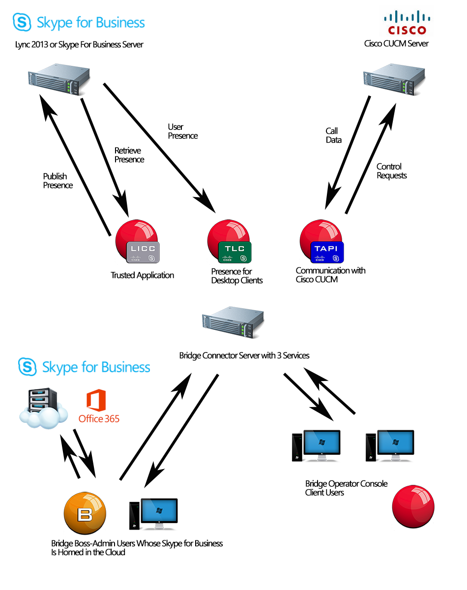 Integration of Cisco Voice and Skype for Business